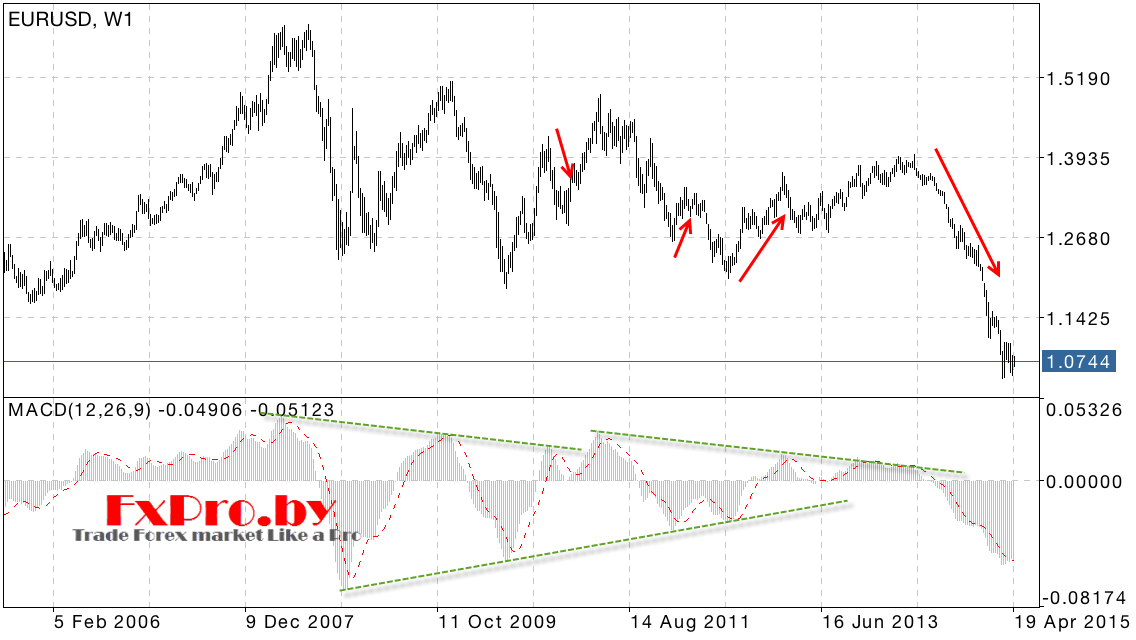 Индикатор MACD стратегия линии тренда