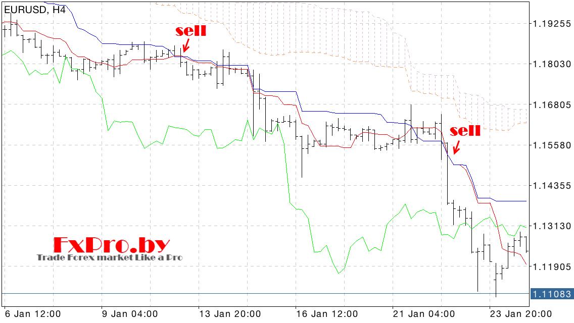 Отработка сильного сигнала индикатор Ишимоку