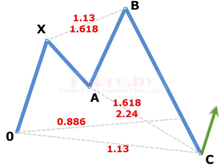 Структура Бычьей модели «Акула»