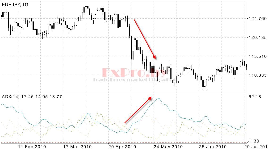 Торговая стратегия ADX