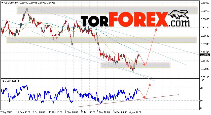 USD/CHF прогноз Доллар Франк на 13 января 2021