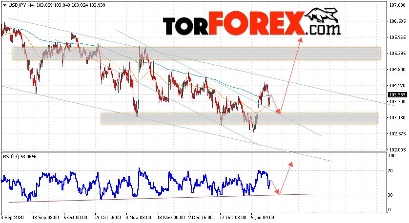 USD / JPY forecast Dollar Yen January 14, 2021