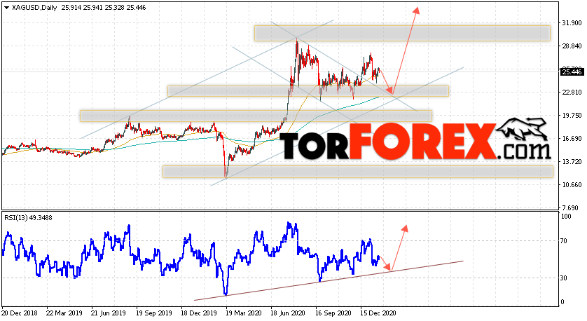 XAG/USD прогноз цен на Серебро на 25 — 29 января 2021
