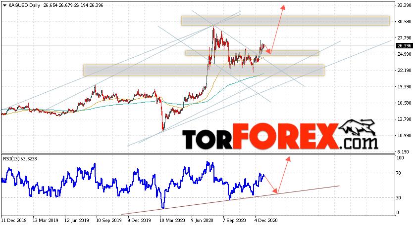 XAG/USD прогноз цен на Серебро на 4 — 8 января 2021