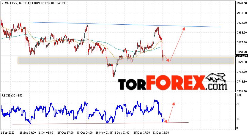 XAU/USD прогноз цен на Золото на 12 января 2021