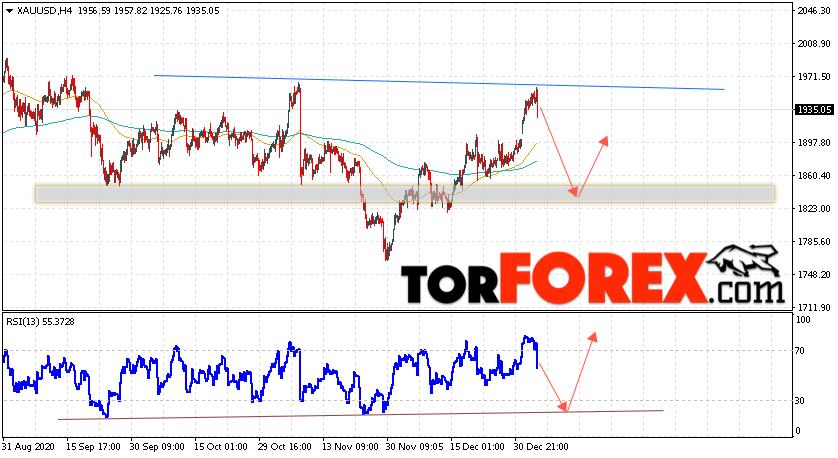 XAU/USD прогноз цен на Золото на 7 января 2021