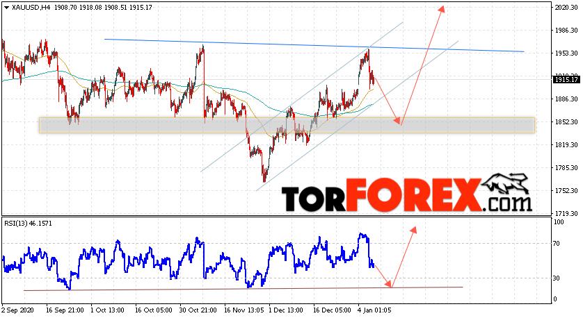 XAU/USD прогноз цен на Золото на 8 января 2021