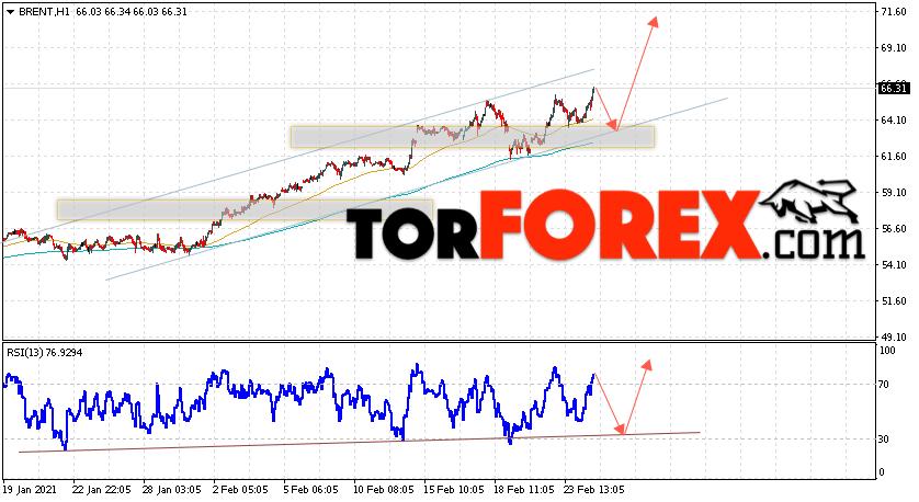 Аналитика и прогноз цен на нефть на 25 февраля 2021
