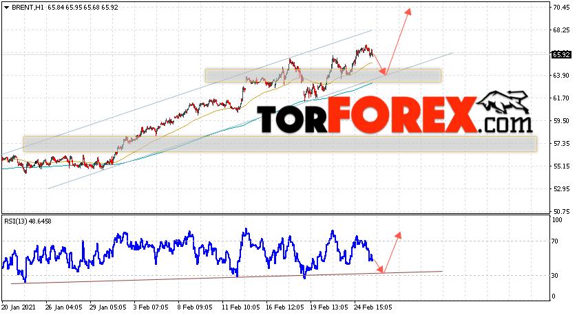 Аналитика и прогноз цен на нефть на 26 февраля 2021
