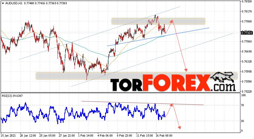 AUD/USD прогноз Форекс и аналитика на 18 февраля 2021