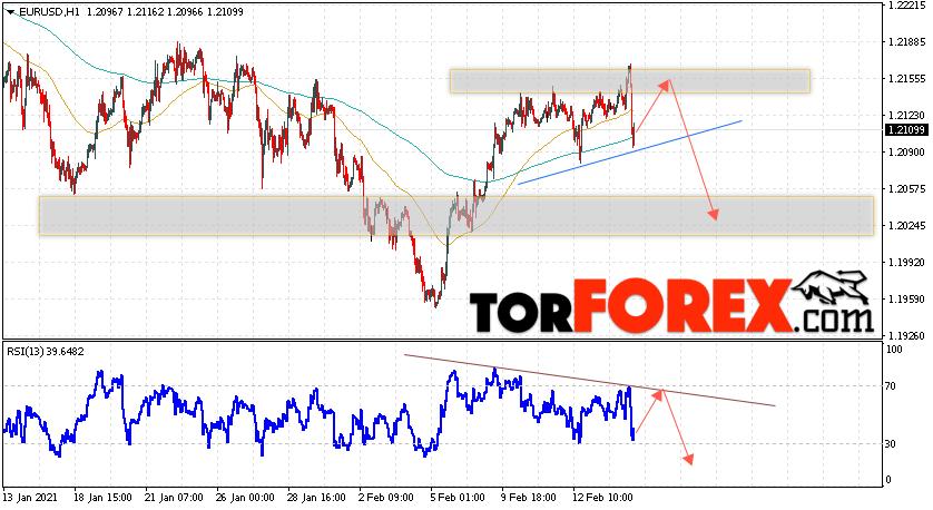 EUR/USD прогноз Евро Доллар на 17 февраля 2021