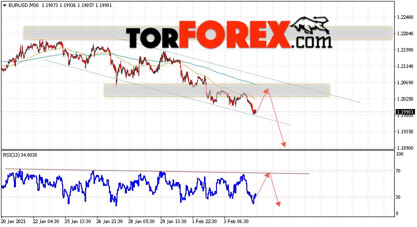 EUR/USD прогноз Евро Доллар на 5 февраля 2021