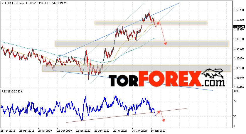 EUR/USD прогноз Евро Доллар на неделю 8 — 12 февраля 2021