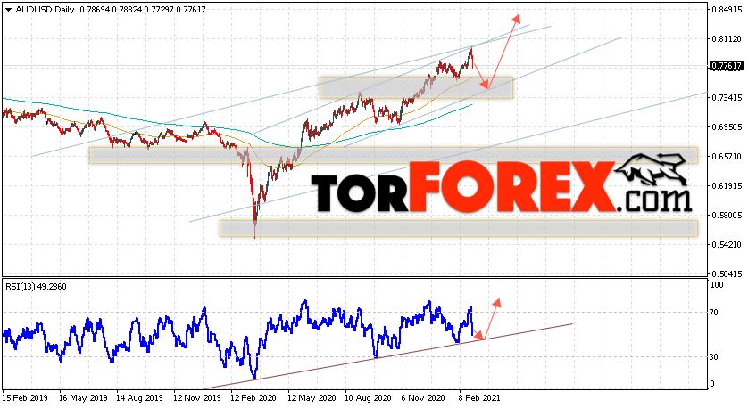 Форекс прогноз AUD/USD на неделю 1 — 5 марта 2021
