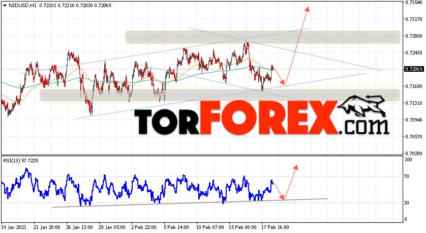 Форекс прогноз и аналитика NZD/USD на 19 февраля 2021