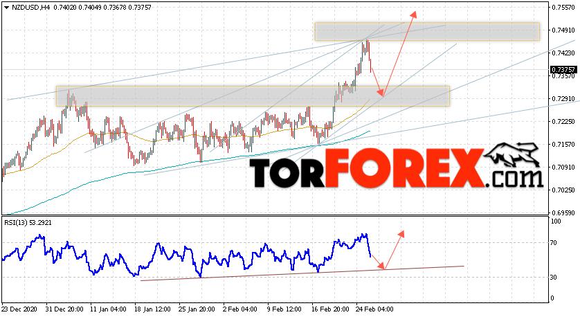 Форекс прогноз и аналитика NZD/USD на 26 февраля 2021