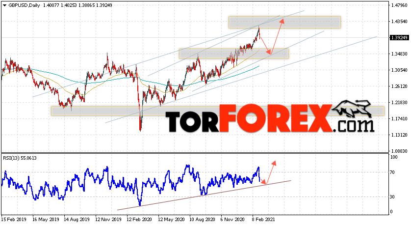GBP/USD прогноз Форекс на неделю 1 — 5 марта 2021