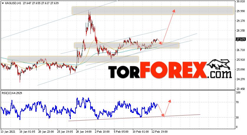 Серебро прогноз и аналитика XAG/USD на 16 февраля 2021