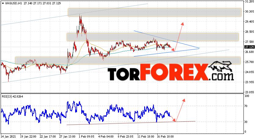 Серебро прогноз и аналитика XAG/USD на 19 февраля 2021