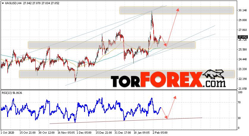 Серебро прогноз и аналитика XAG/USD на 9 февраля 2021