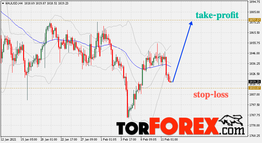 Торговый инструмент GOLD – торговые сигналы на 12 февраля 2021