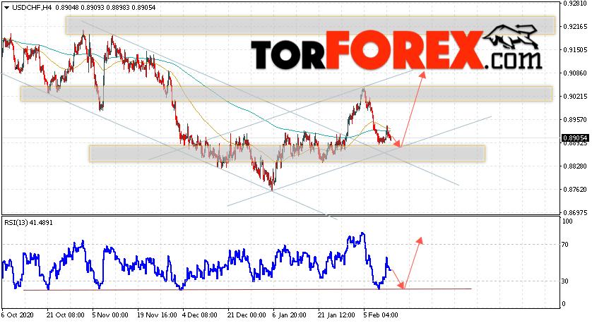 USD/CHF прогноз Доллар Франк на 16 февраля 2021