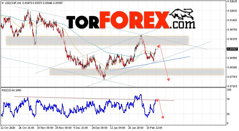 USD/CHF прогноз Доллар Франк на 18 февраля 2021