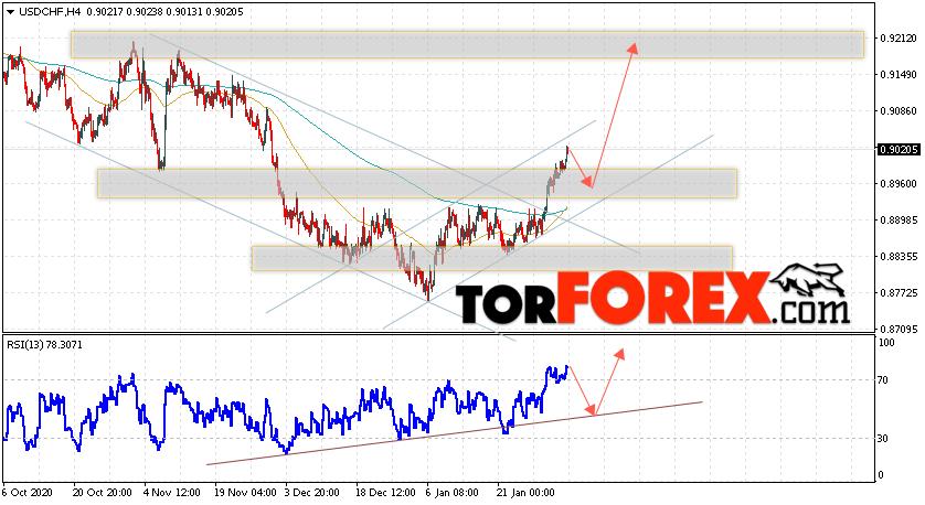 USD/CHF прогноз Доллар Франк на 5 февраля 2021