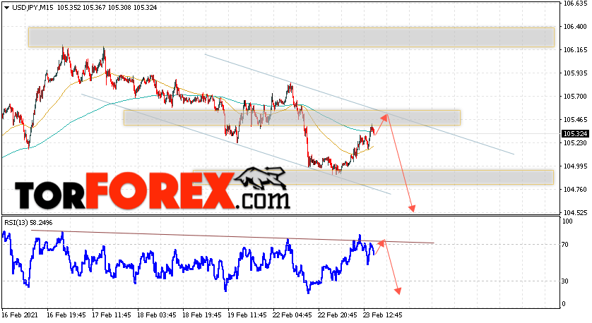 USD/JPY прогноз Доллар Иена на 24 февраля 2021