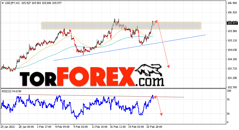 USD/JPY прогноз Доллар Иена на 25 февраля 2021
