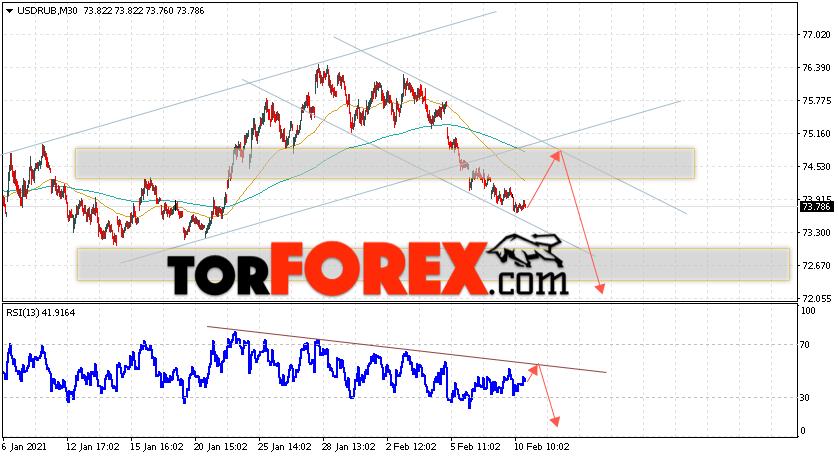 USD/RUB прогноз курса Доллара на 11 февраля 2021