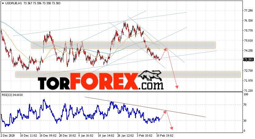 USD/RUB прогноз курса Доллара на 12 февраля 2021