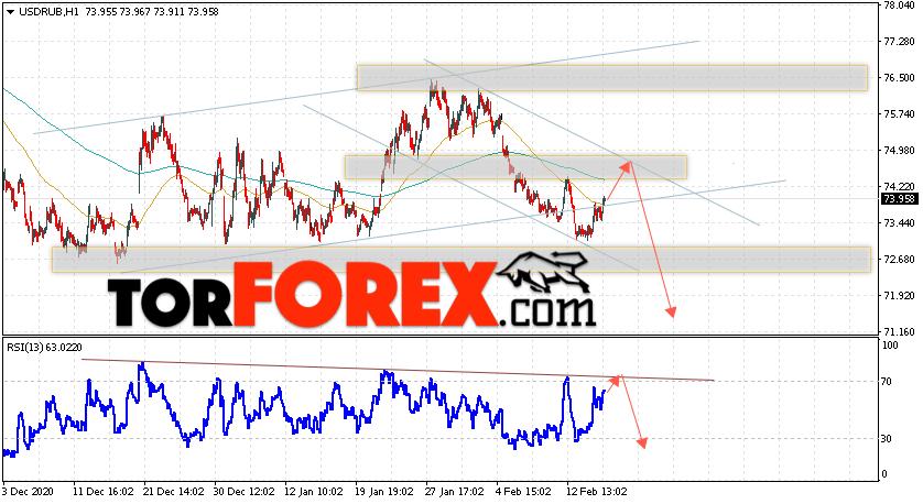 USD/RUB прогноз курса Доллара на 18 февраля 2021
