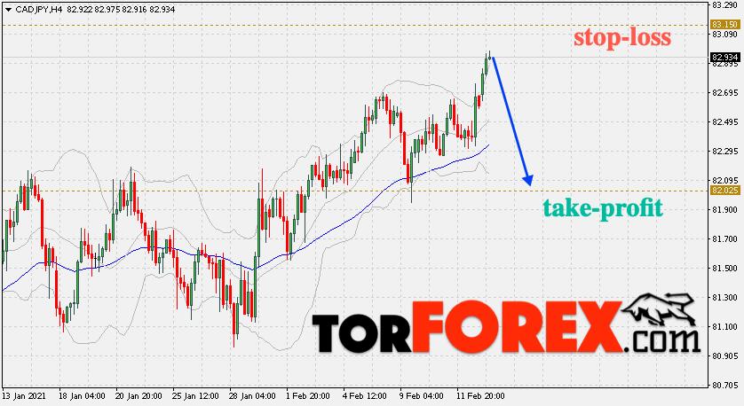 Валютная пара CAD/JPY – торговые сигналы на 15 февраля 2021