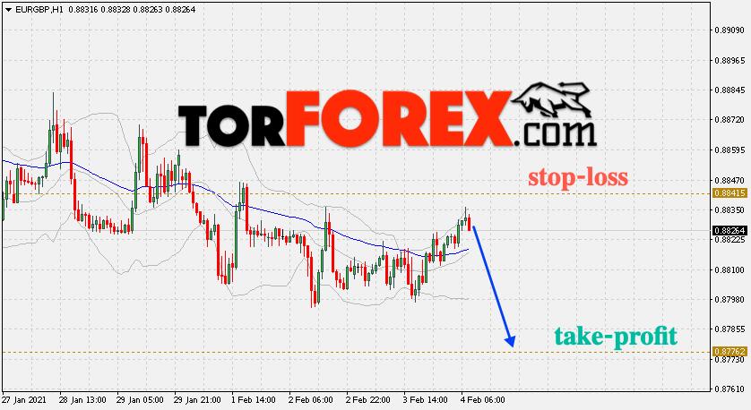 Валютная пара EUR/GBP – торговые сигналы на 4 февраля 2021
