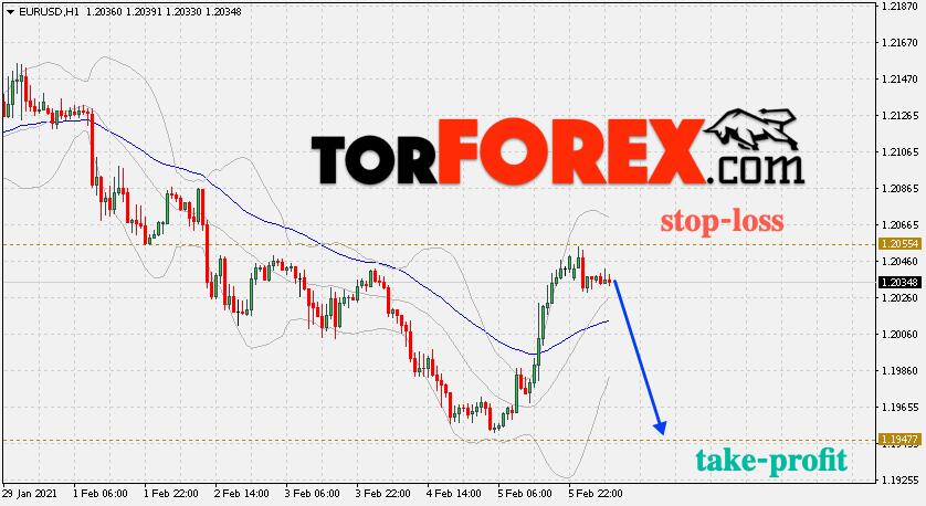 Валютная пара EUR/USD – торговые сигналы на 8 февраля 2021