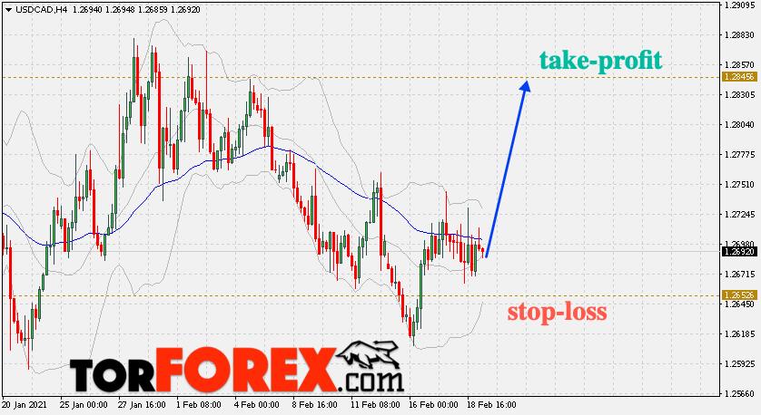 Валютная пара USD/CAD – торговые сигналы на 19 февраля 2021