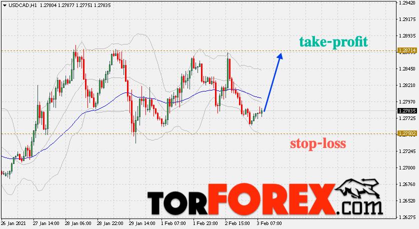 Валютная пара USD/CAD – торговые сигналы на 3 февраля 2021