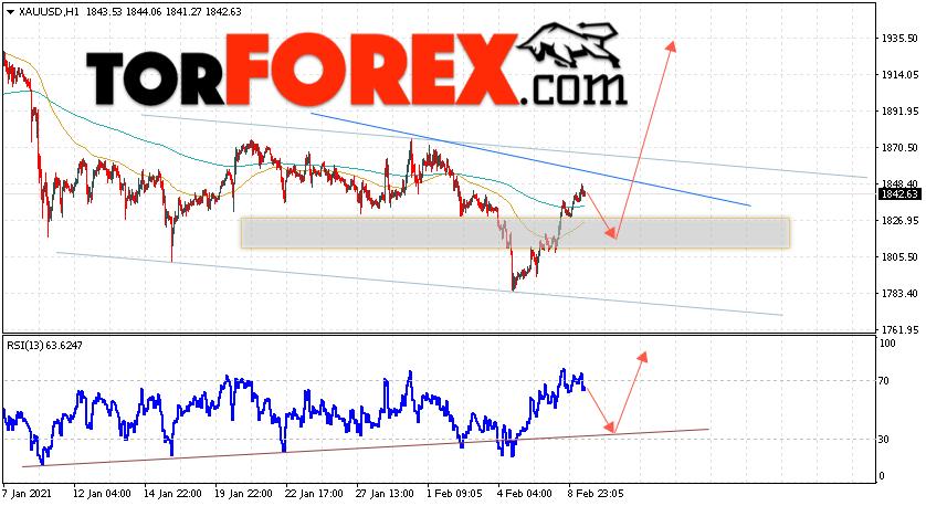 XAU/USD прогноз цен на Золото на 10 февраля 2021