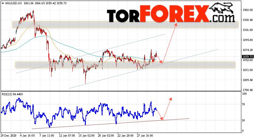 XAU/USD прогноз цен на Золото на 2 февраля 2021
