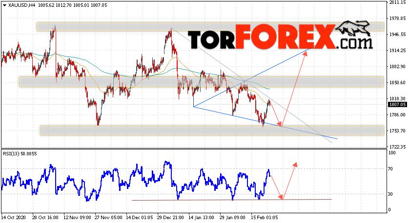 XAU/USD прогноз цен на Золото на 24 февраля 2021