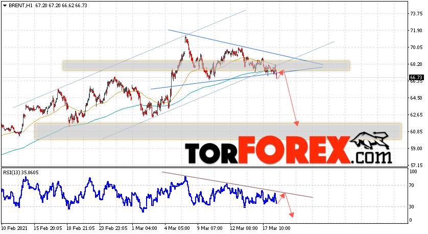 Аналитика и прогноз цен на нефть на 19 марта 2021