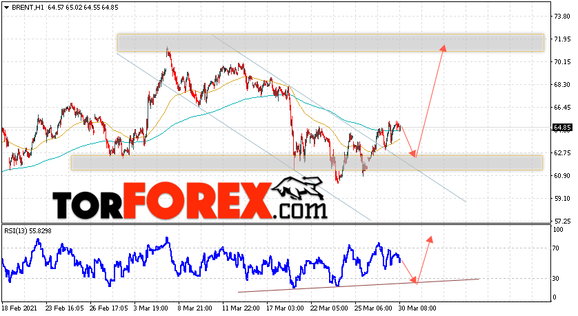 Аналитика и прогноз цен на нефть на 31 марта 2021