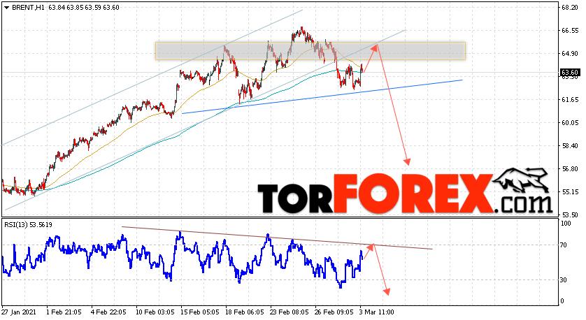 Аналитика и прогноз цен на нефть на 4 марта 2021