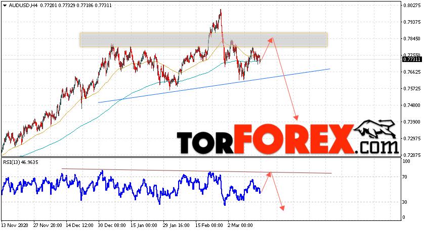 AUD/USD прогноз Форекс и аналитика на 17 марта 2021