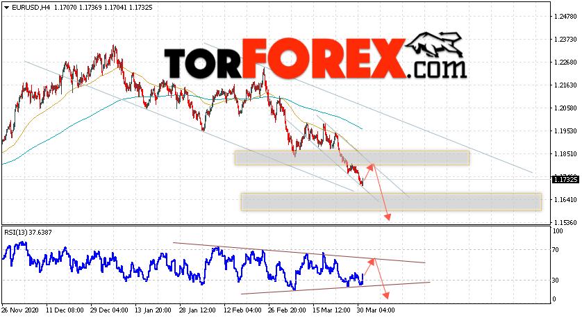 EUR/USD прогноз Евро Доллар на 1 апреля 2021