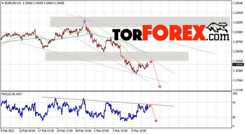 EUR/USD прогноз Евро Доллар на 11 марта 2021