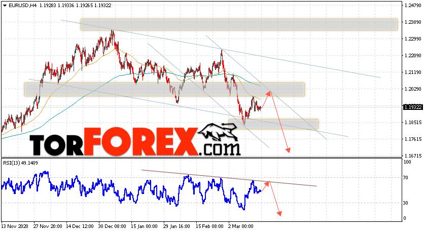 EUR/USD прогноз Евро Доллар на 17 марта 2021