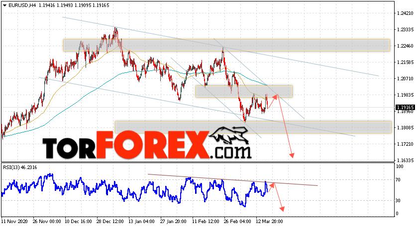 EUR/USD прогноз Евро Доллар на 19 марта 2021