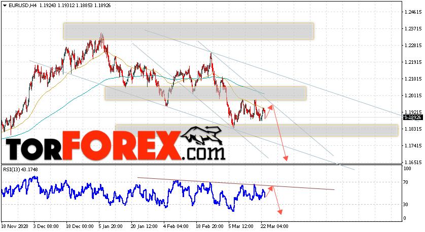 EUR/USD прогноз Евро Доллар на 24 марта 2021